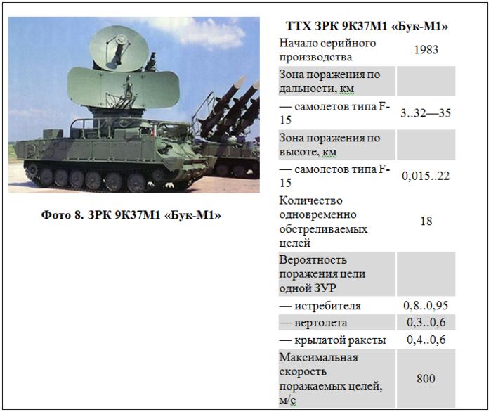 ЗРК «Бук» – надежный зенитный щит армейских колонн