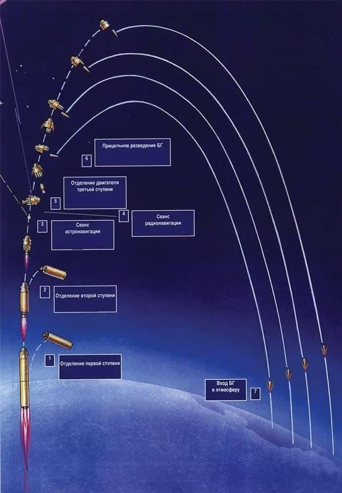 Баллистическая ракета - ballistic missile - qwe.wiki
