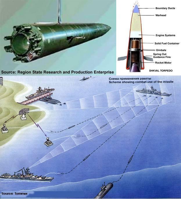"""Двигатель торпеды шквал. реактивная торпеда """"шквал"""" – давайте учиться на своих ошибках. зарубежные аналоги «шквала»"""