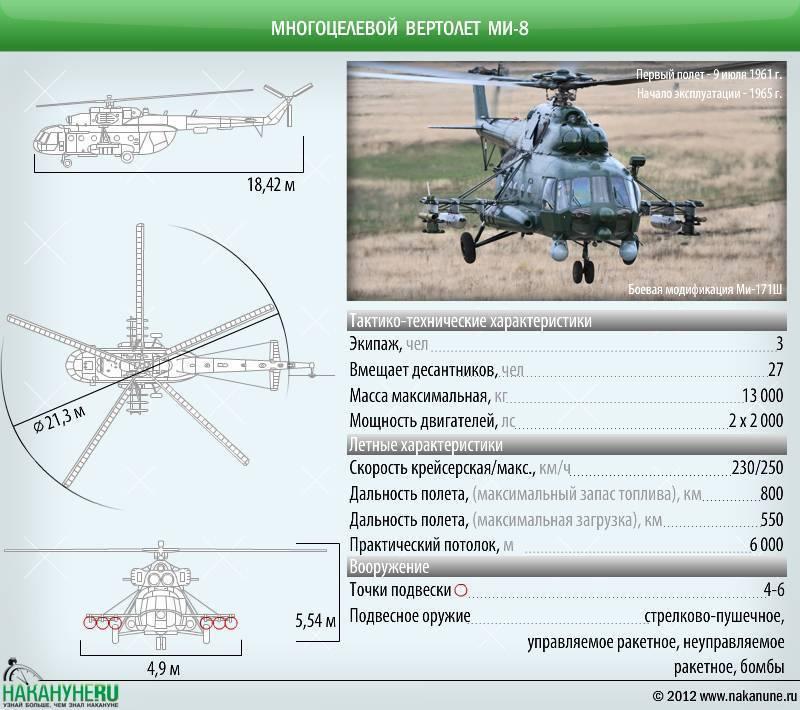 Вертолет ми-12. фото. история. характеристики.
