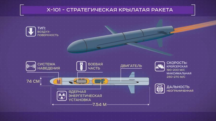 Эксперт назвал срок принятия на вооружение гиперзвукового «оружия путина»