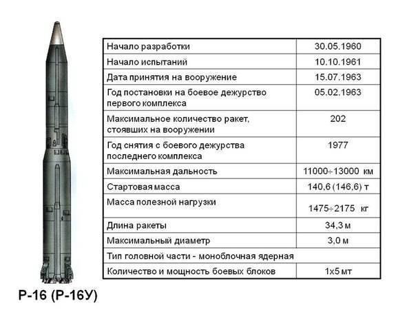 Р-27 (баллистическая ракета) — википедия. что такое р-27 (баллистическая ракета)