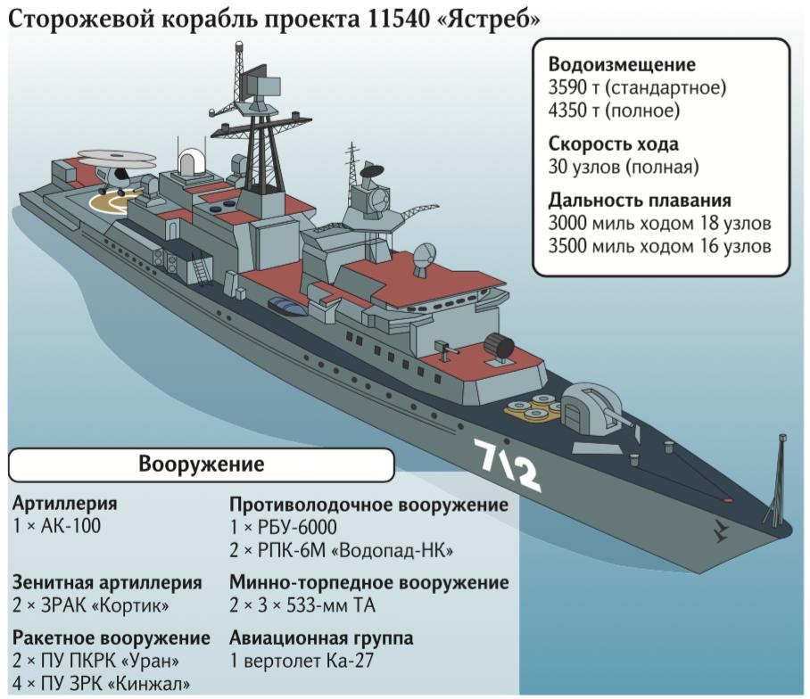 Сторожевые корабли проекта 11540