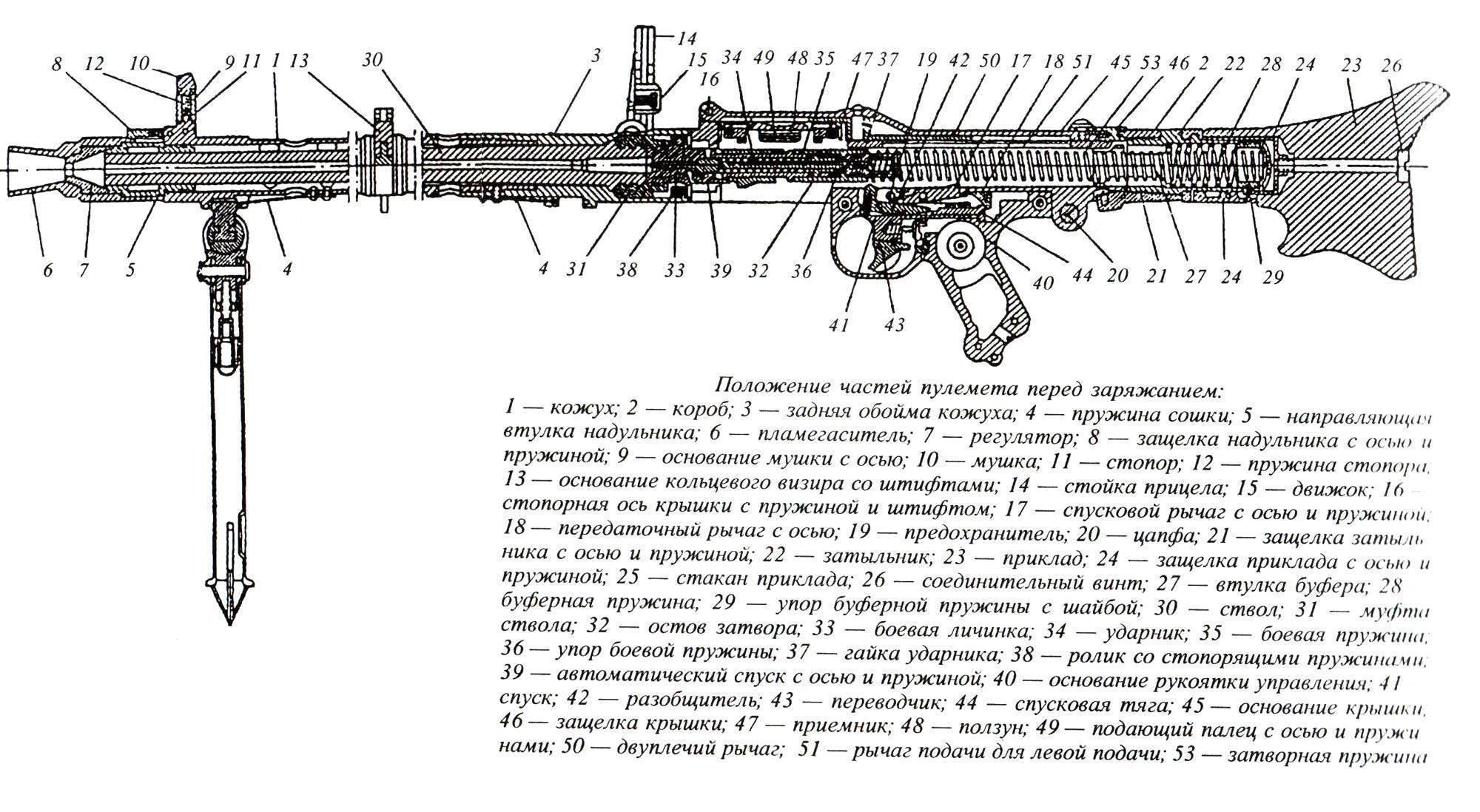 История пулемета