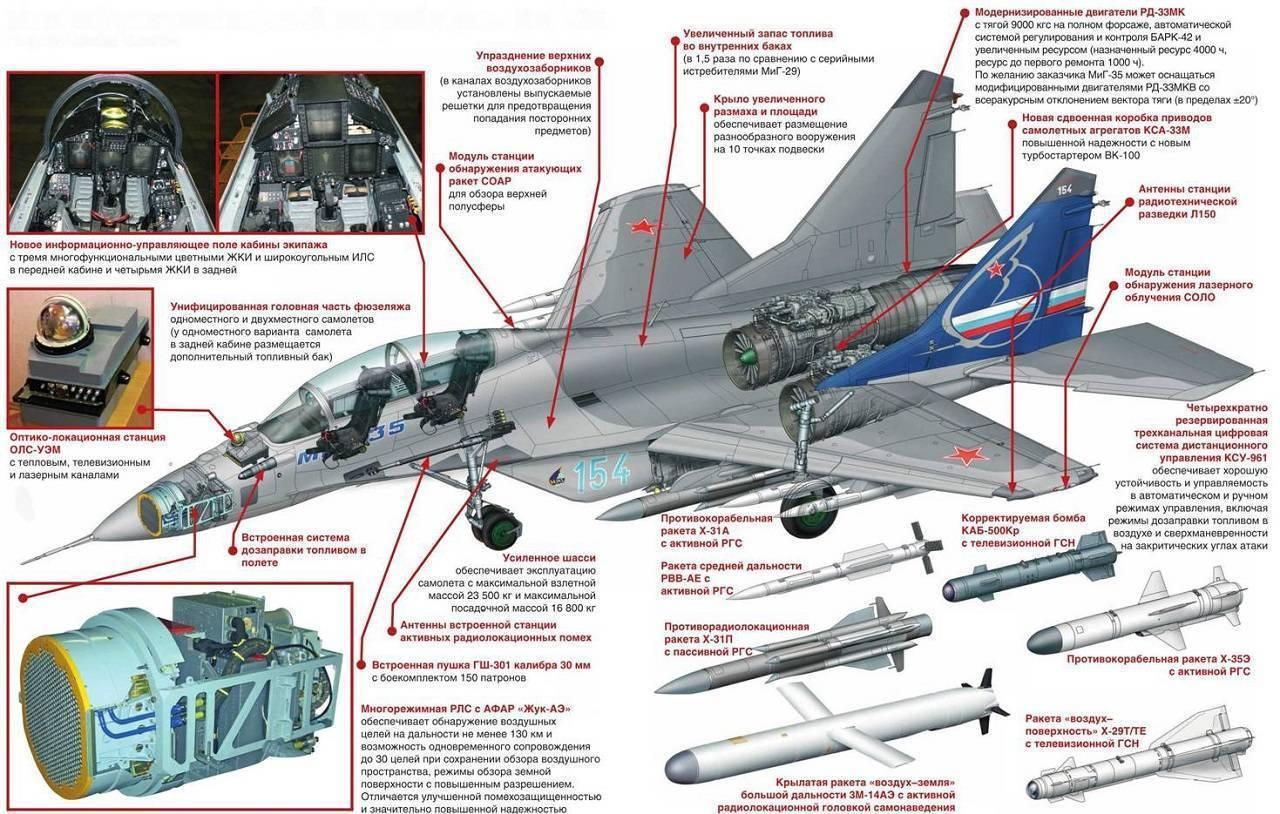 МиГ-27 — сверхзвуковой истребитель-бомбардировщик, подробный обзор ТТХ