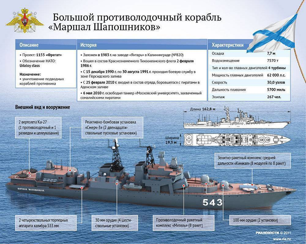 Вмф российской федерации - история создания современного военно-морского флота россии