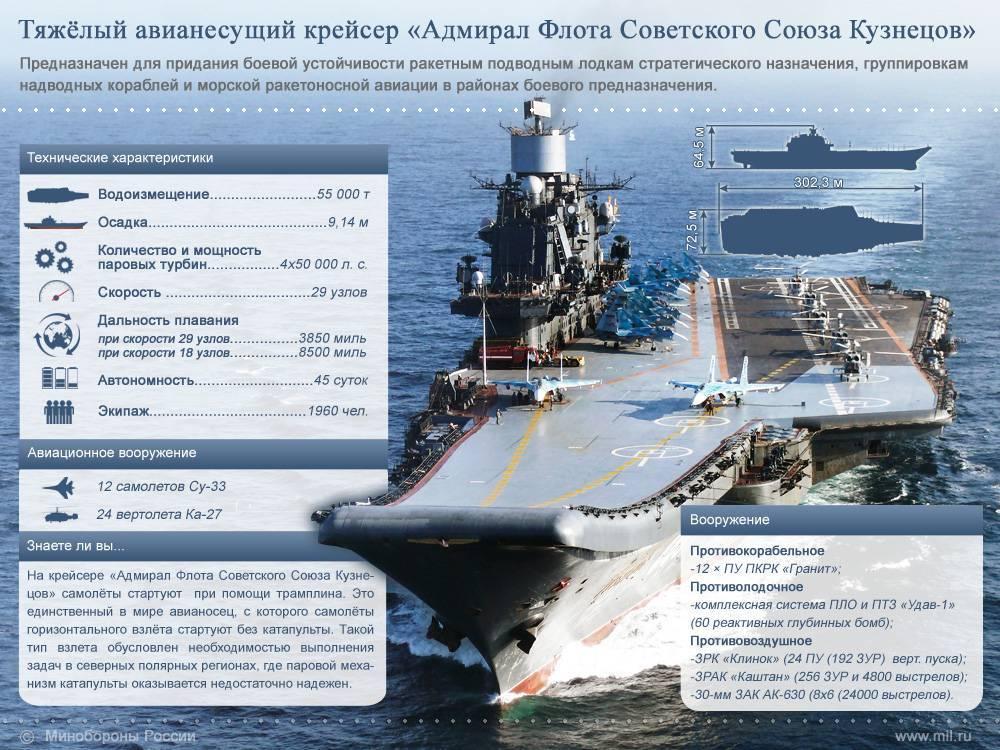 Отечественная классификация современных военных кораблей