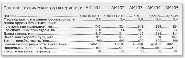 Автоматы ак-107, ак-108 и ак-109