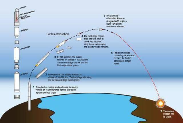 Межконтинентальная баллистическая ракета – быстрая доставка в любую точку планеты