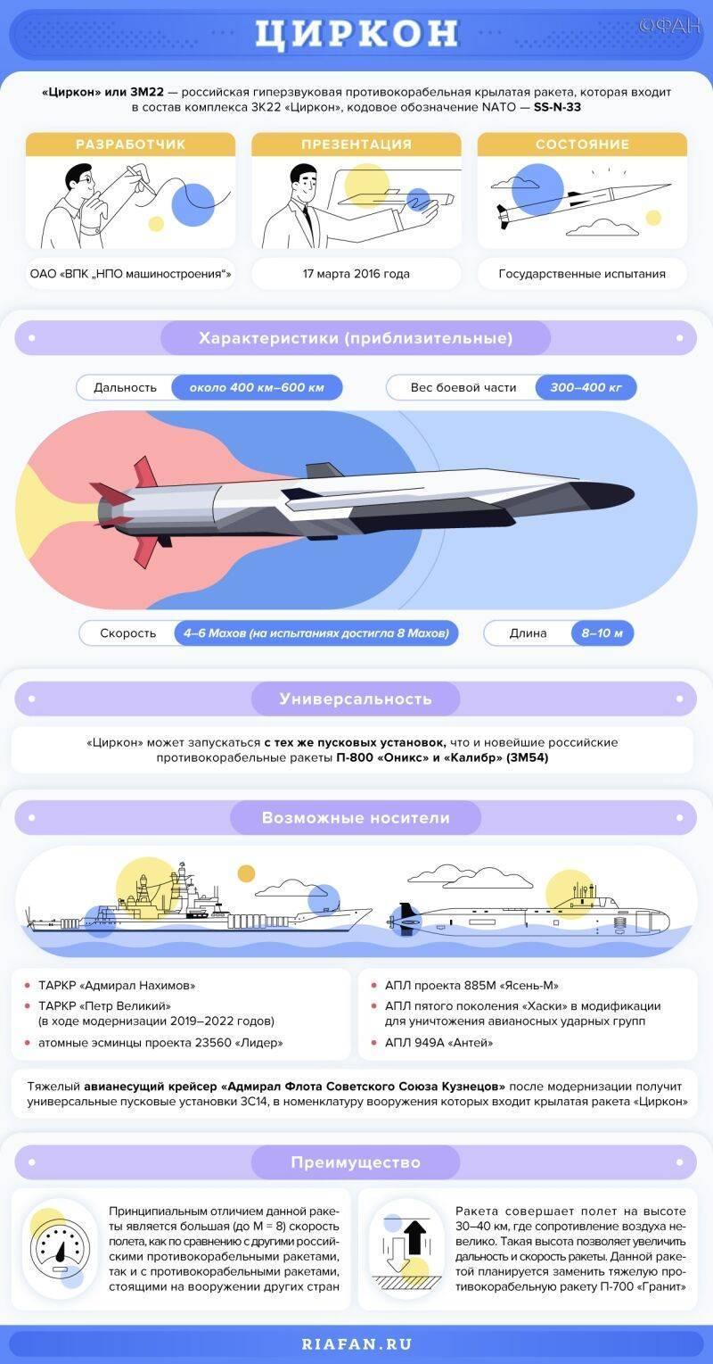 Ракета «Циркон» – новое слово в войне на море