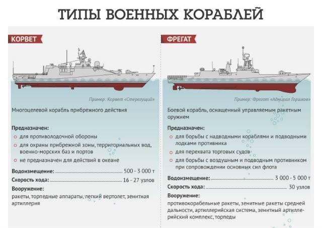 Боевые корабли России и мира