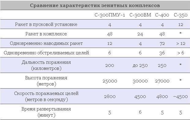 "С-300 и мифы о ""чудо-оружии"" - впк.name"
