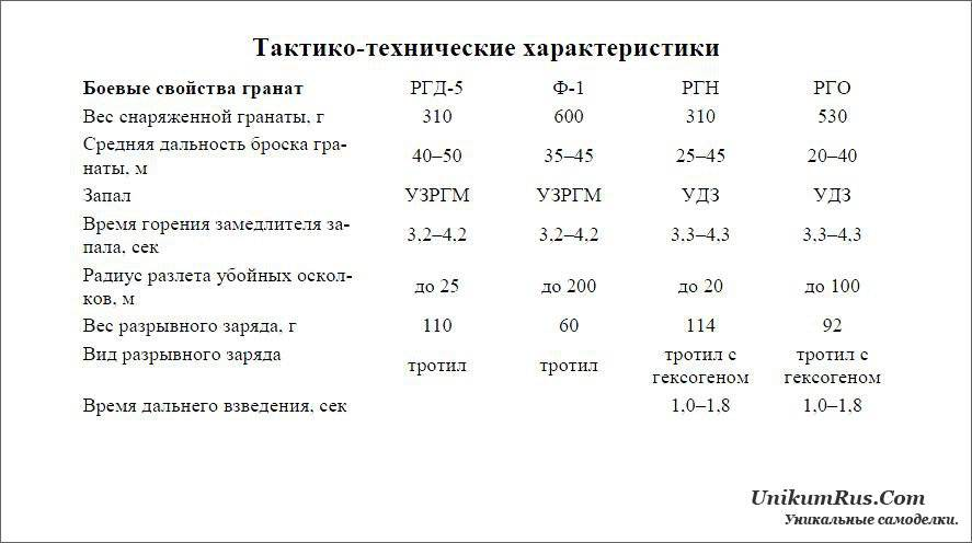 Ргд 33 википедия