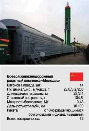 Боевой железнодорожный ракетный комплекс — википедия