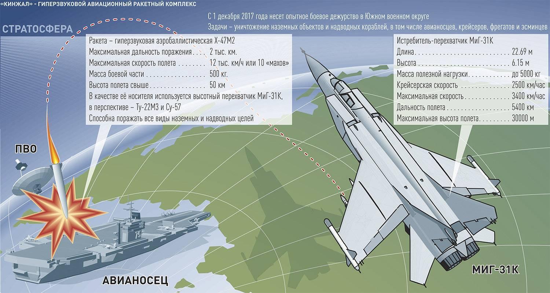 Гиперзвуковая ракета х-47м2 авиационно-ракетного комплекса «кинжал»