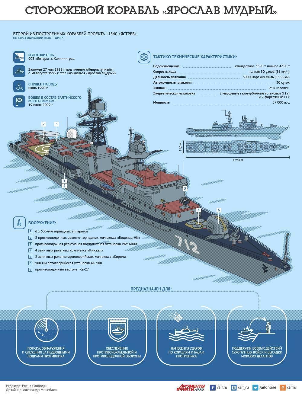 Военные корабли 17 века