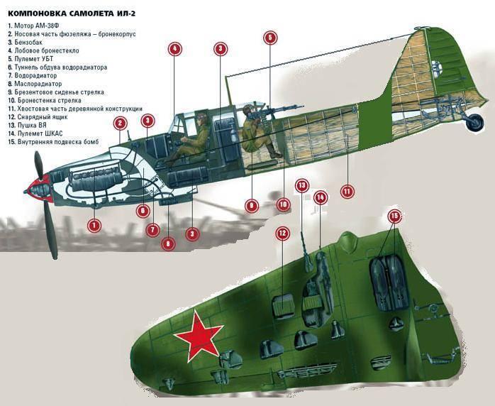 Штурмовик ил-2 - конструкция ил-2 ам38