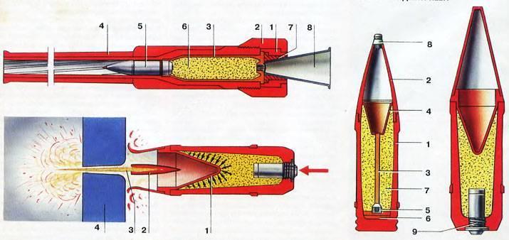 Бронебойный оперённый подкалиберный снаряд — википедия. что такое бронебойный оперённый подкалиберный снаряд