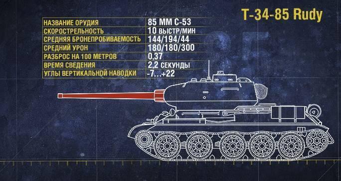 Советский средний танк т-34-100: история создания, устройство, фото
