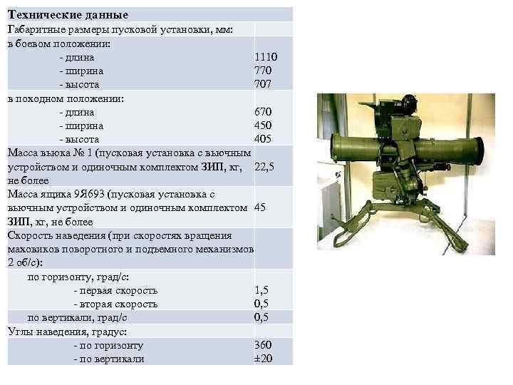 Противотанковый ракетный комплекс фагот — викивоины — энциклопедия о военной истории