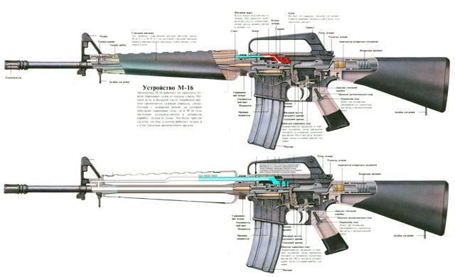 Американская винтовка м16 против автомата калашникова: что лучше   русская семерка
