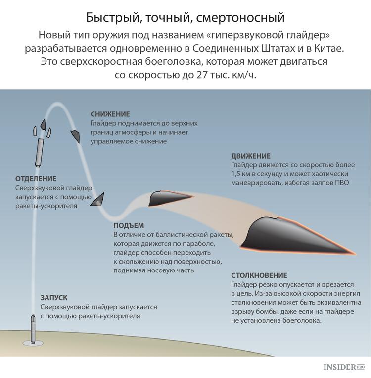 Крылатый «буревестник»: что известно о таинственном русском оружии