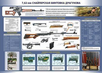 Снайперская винтовка драгунова