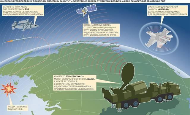 Как «ослепляют» американские ракеты