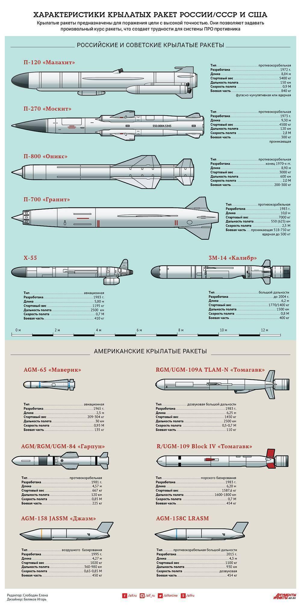 Бирюза (ракетный комплекс)