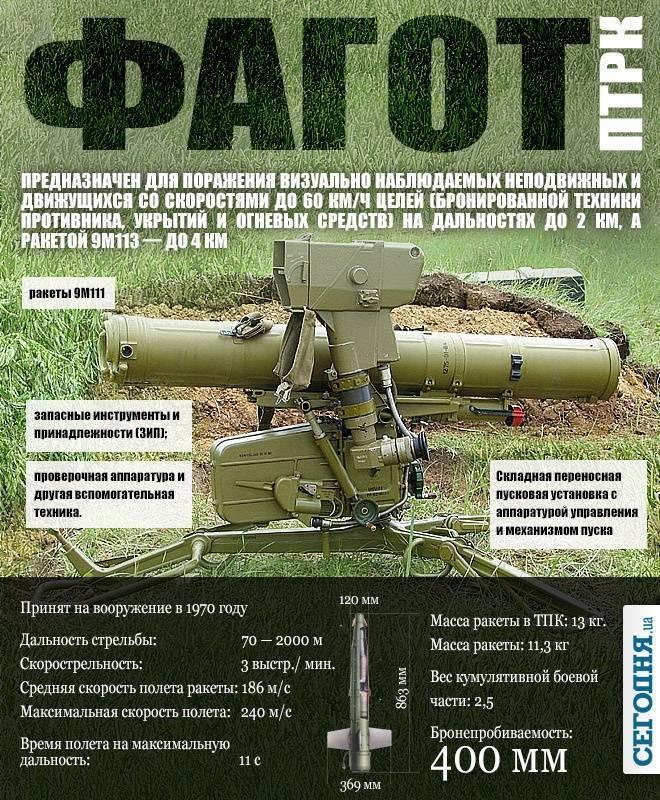 Корнет (противотанковый ракетный комплекс) википедия