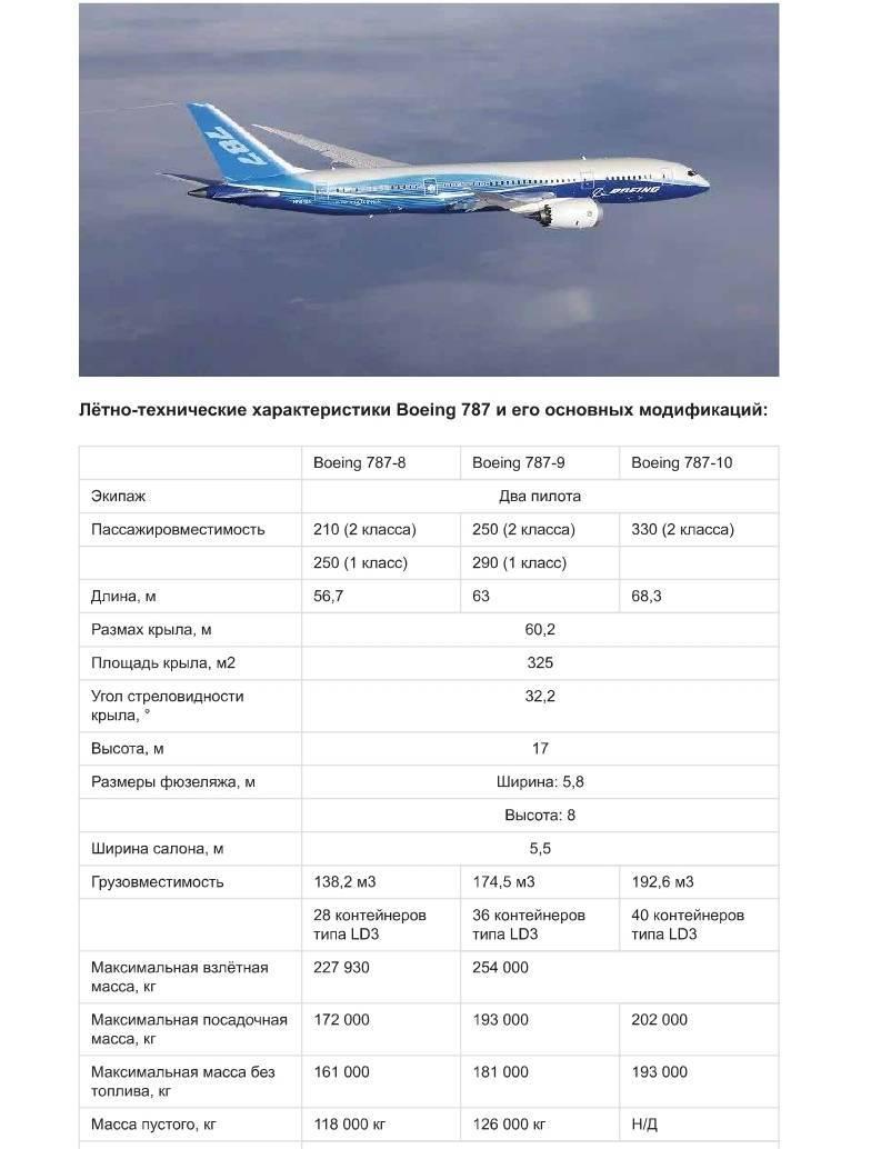 Схема салона самолета боинг 787 800 дримлайнер
