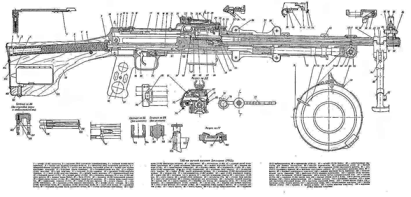 Дп (пулемёт) — википедия с видео // wiki 2