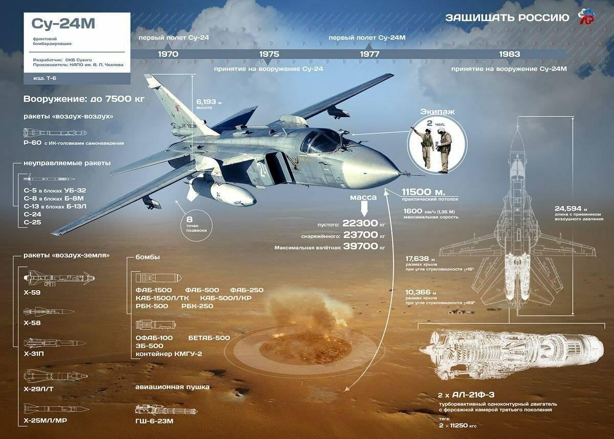 Сухой су-34. фото. история. характеристики. бомбардировщик