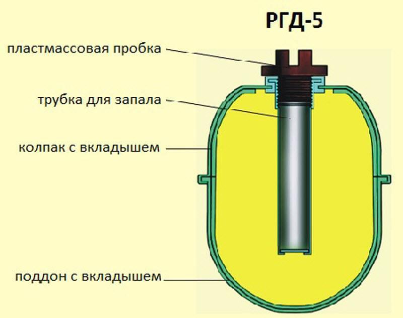 Ф-1 (граната) — википедия переиздание // wiki 2