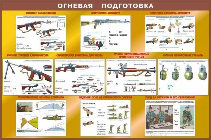 Стрелковая подготовка википедия