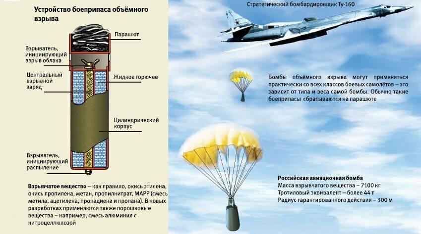 Что такое вакуумная бомба и каков ее принцип действия (фото+видео)