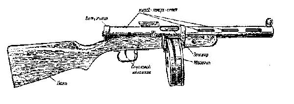 Пулемет дп