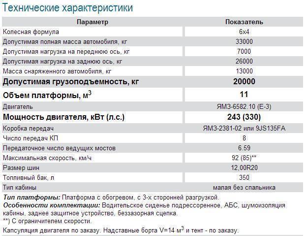 Газ-4301: технические характеристики