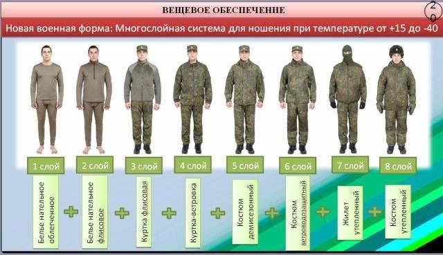 Военная форма одежды 2019 года