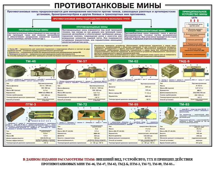 Инженерная подготовка. противопехотные мины российской армии (часть 1) - вооружение | статьи