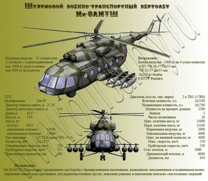 Многоцелевой ударный вертолет ка-52. досье