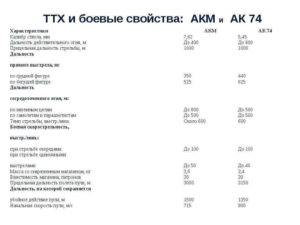 Назначение, боевые свойства и общее устройство автомата калашникова