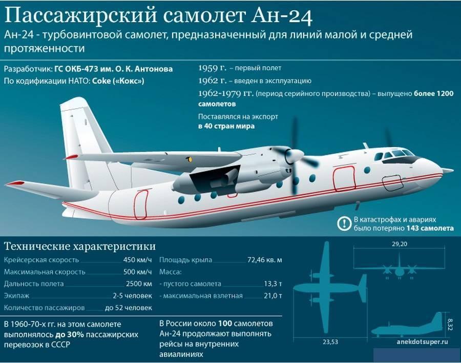 Аirbus а320: описание, компоновка салона, эксплуатирующие авиаперевозчики