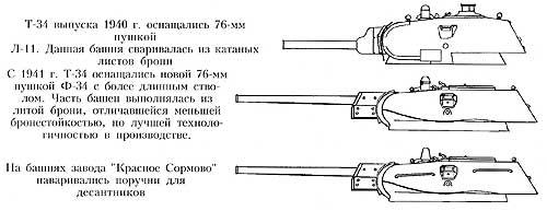 Т-34 — советский средний танк