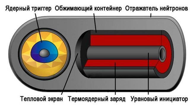 Первая бомба: история создания ядерного оружия — в деталях   статьи   известия
