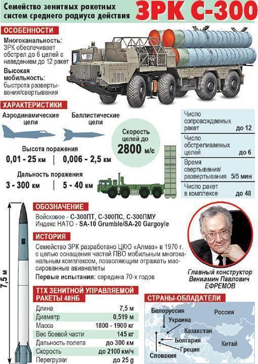 Семейство зенитных ракетных комплексов С-300: история создания, основные модификации