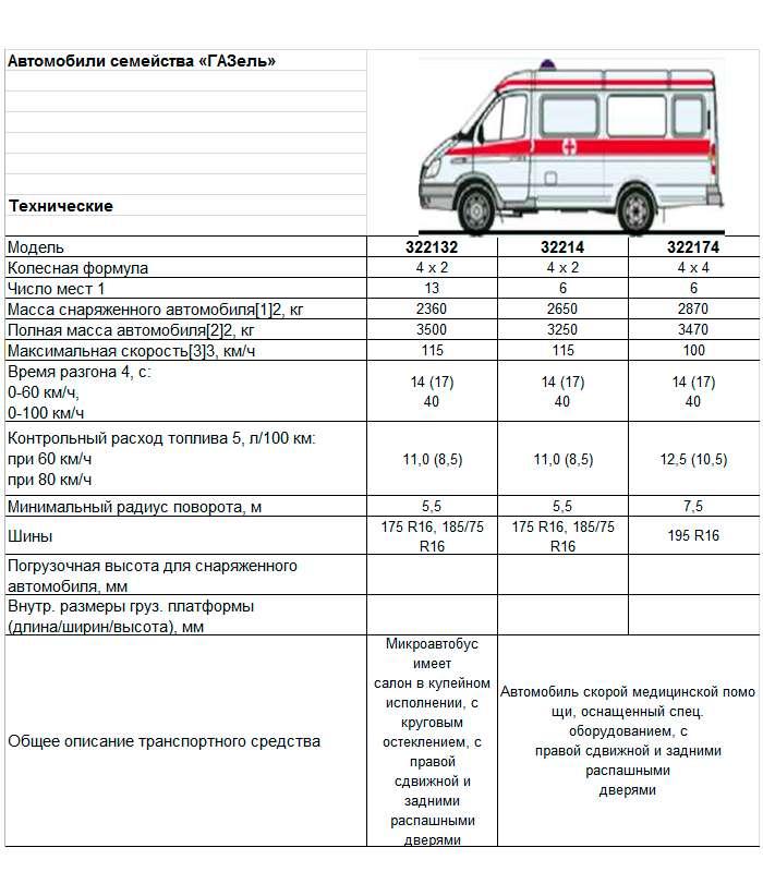 Маршрутное такси ГАЗ-3221: описание и технические характеристики
