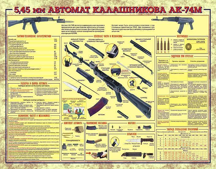 Автомат Калашникова АК-74М