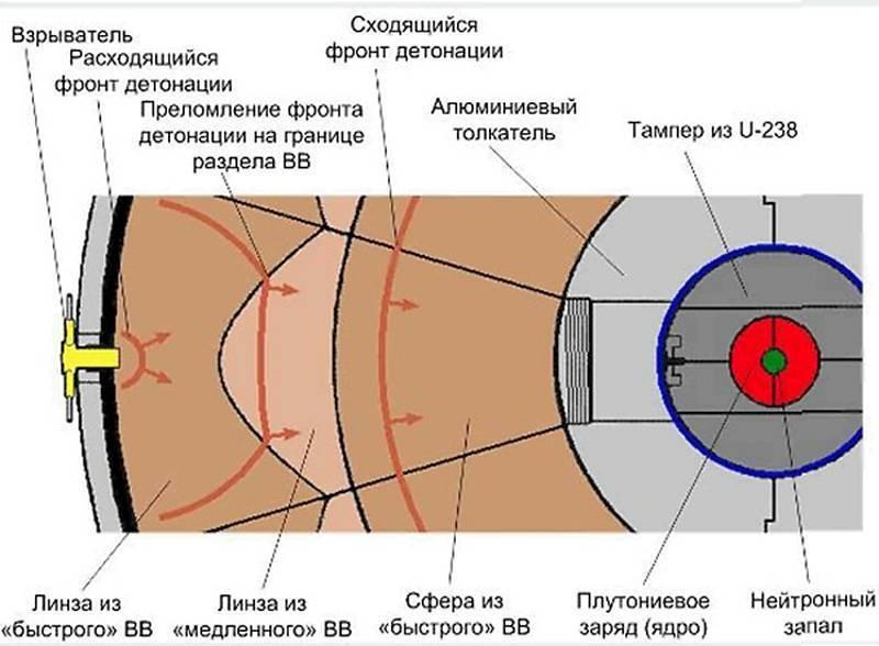 Принцип действия нейтронной бомбы. нейтронная бомба: история и принцип работы