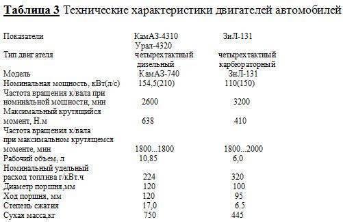 Урал-6370: технические характеристики